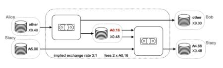 IOGブログ:『バベル手数料』 ネイティブトークンで取引コストをデノミネーションする