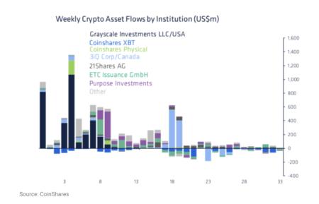 機関投資家はビットコイン、イーサリアム、カルダノから手を洗っている?