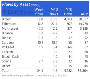 ビットコインの流出が続く中、機関投資家は依然としてカルダノとイーサに強気